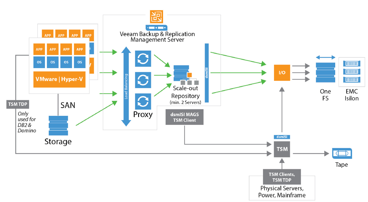 Spectrum Protect and Veeam Availability Suite usage guide